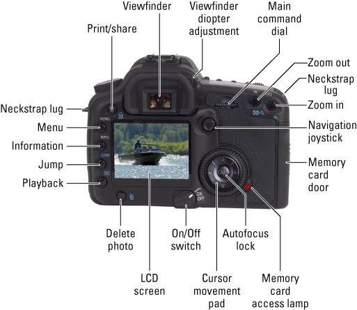 parts of a camera and their functions pdf
