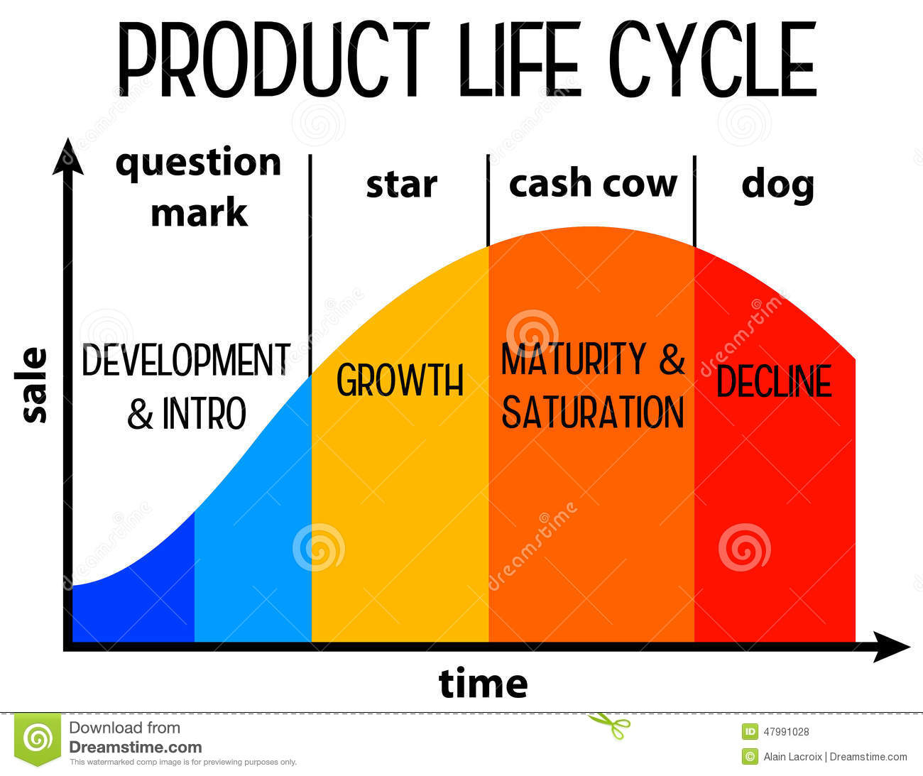 product life cycle theory pdf